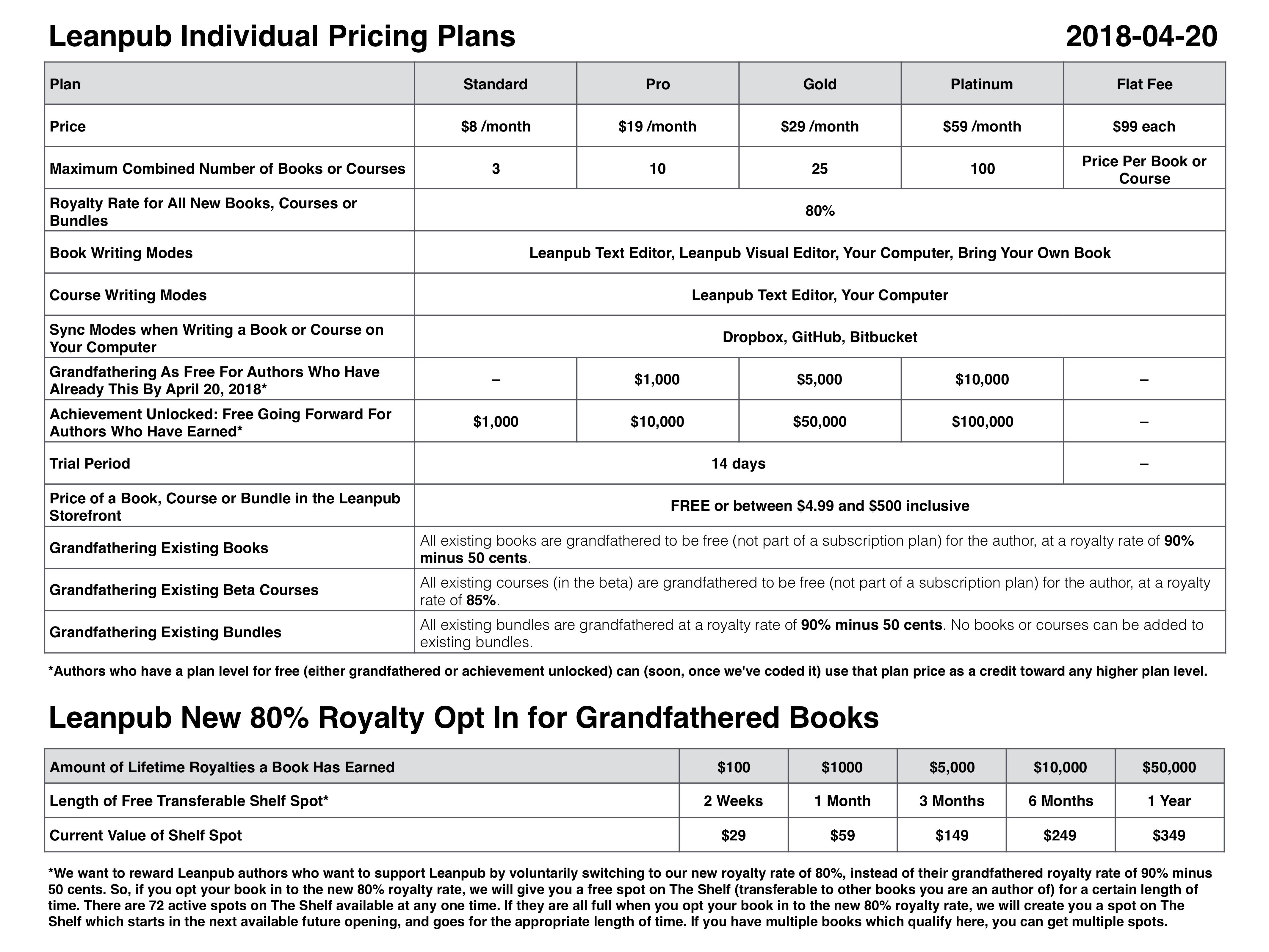Leanpub Pricing Plans